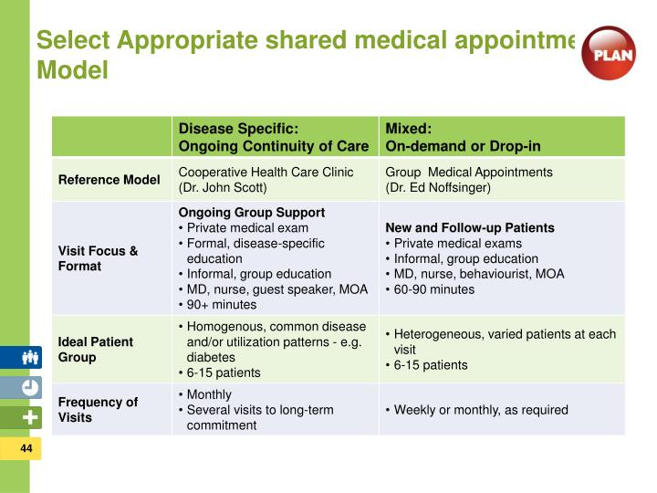 Select Appropriate shared medical appointment Model