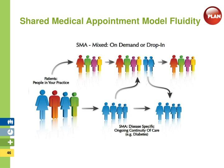 Shared Medical Appointment Model Fluidity