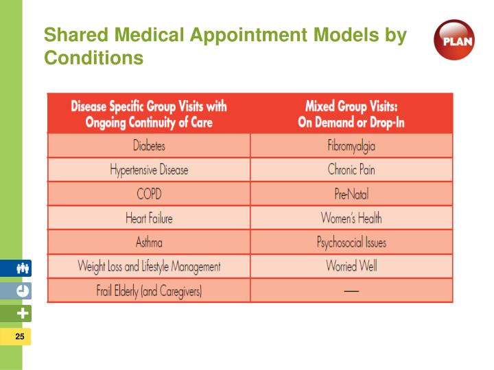 Shared Medical Appointment Models by Conditions