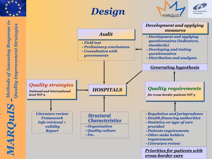 Development and applying