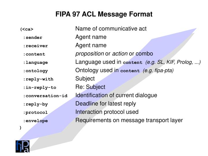 FIPA 97 ACL Message Format