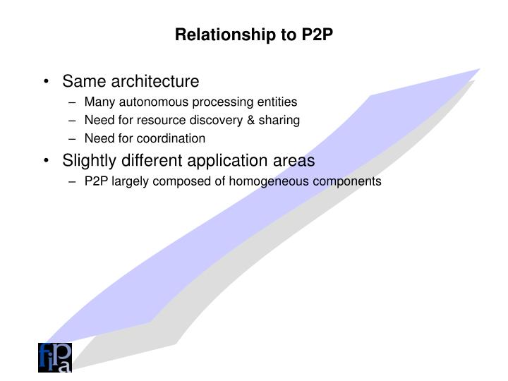 Relationship to P2P
