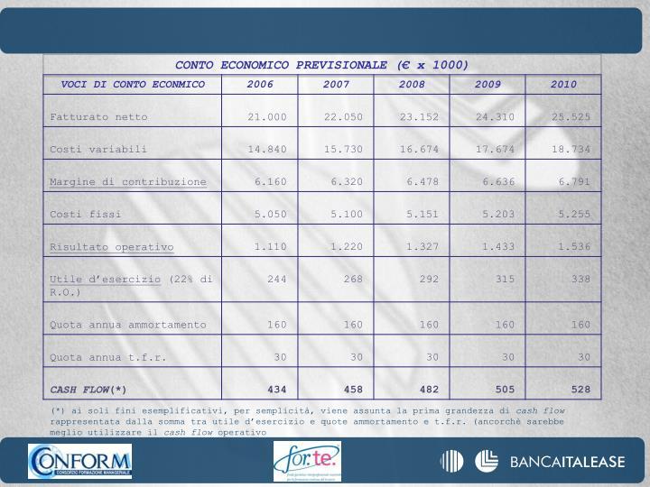 CONTO ECONOMICO PREVISIONALE (€ x 1000)