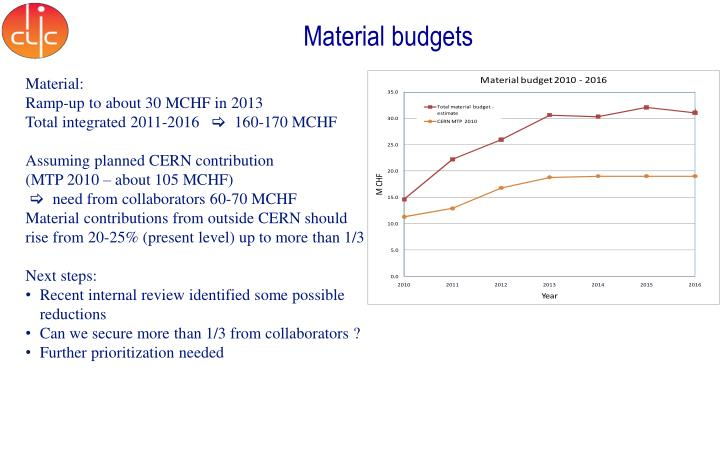 Material budgets