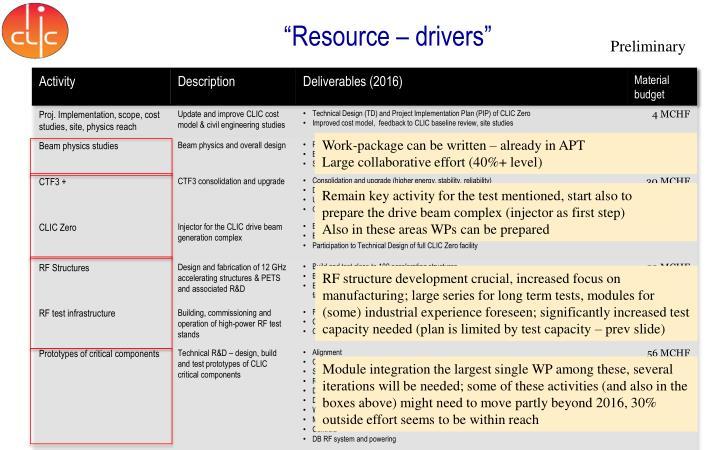Resource drivers