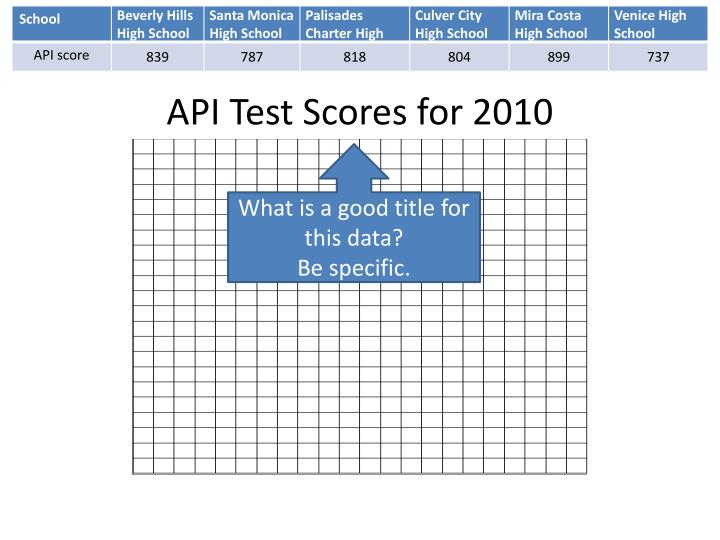 API Test Scores for 2010