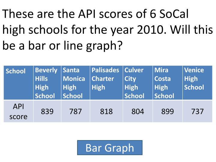 These are the API scores of 6 SoCal high schools for the year 2010. Will this be a bar or line graph?