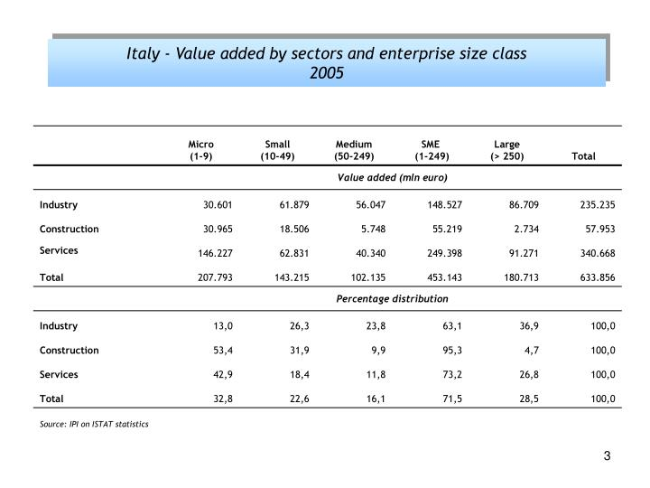 Italy - Value added by sectors and enterprise size class