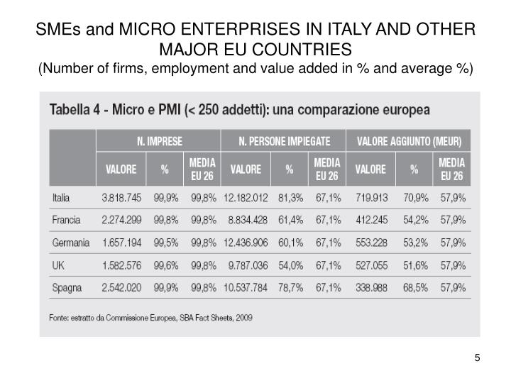 SMEs and MICRO ENTERPRISES IN ITALY AND OTHER MAJOR EU COUNTRIES