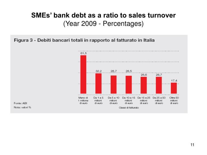 SMEs' bank debt as a ratio to sales turnover