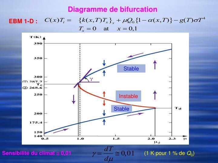Diagramme de bifurcation