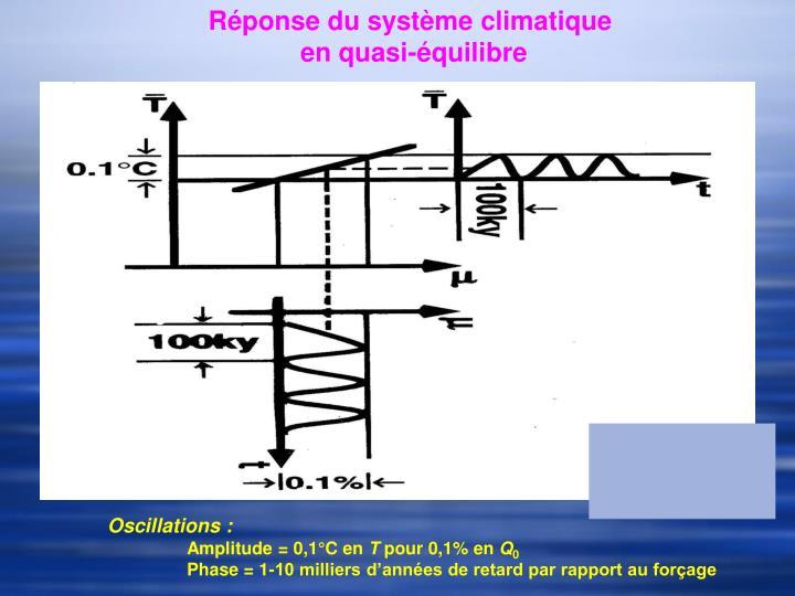 Réponse du système climatique