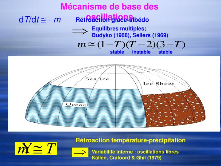 Mécanisme de base des oscillations