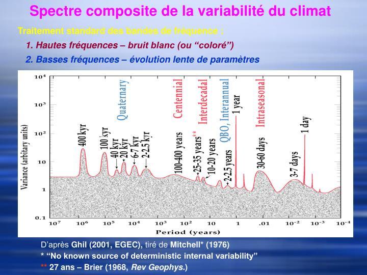 Spectre composite de la variabilité du climat
