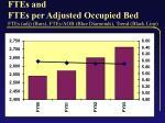 ftes and ftes per adjusted occupied bed ftes adj bars ftes aob blue diamonds trend black line