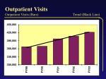 outpatient visits outpatient visits bars trend black line
