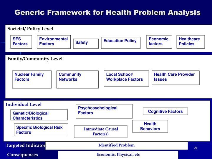 Societal/ Policy Level