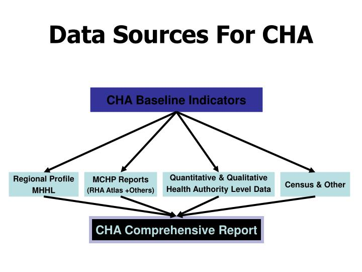 Data Sources For CHA