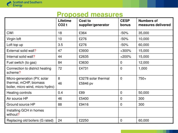 Proposed measures