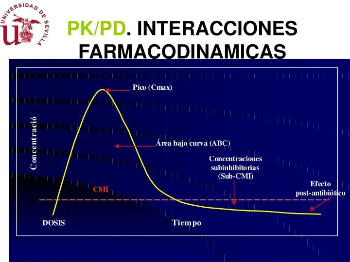 PK/PD