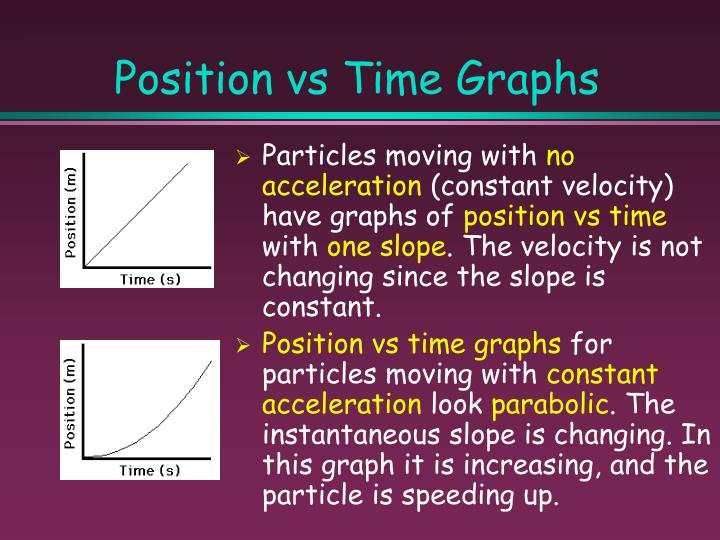 Position vs Time Graphs