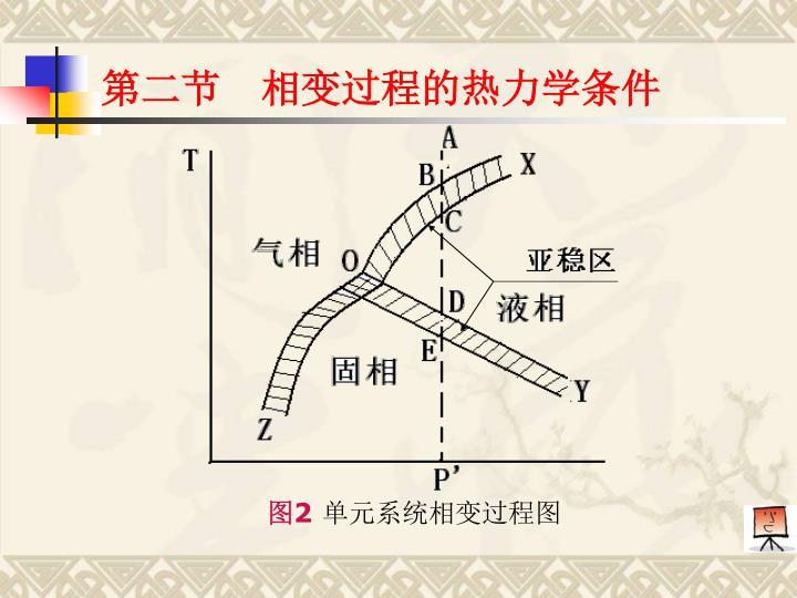 第二节  相变过程的热力学条件