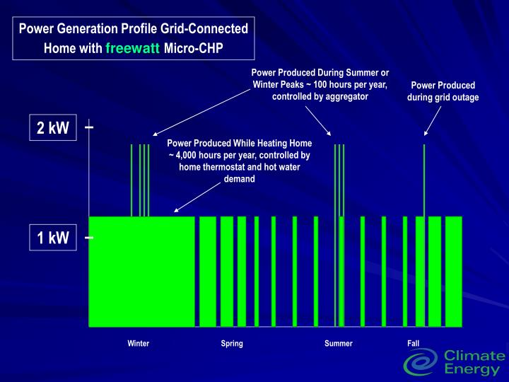 Power Generation Profile Grid-Connected Home with
