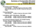 summary of comparably allocated suitable spectrum