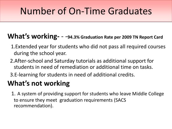 Number of On-Time Graduates