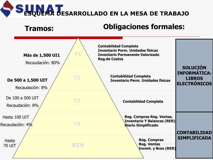 ESQUEMA DESARROLLADO EN LA MESA DE TRABAJO