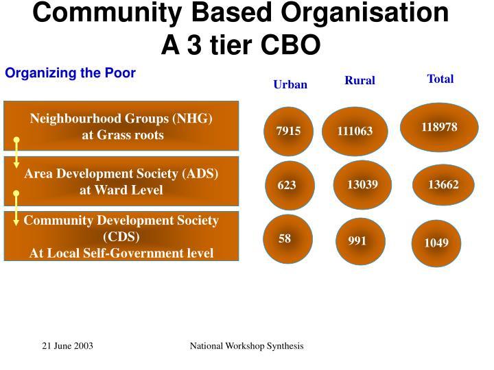 Community Based Organisation