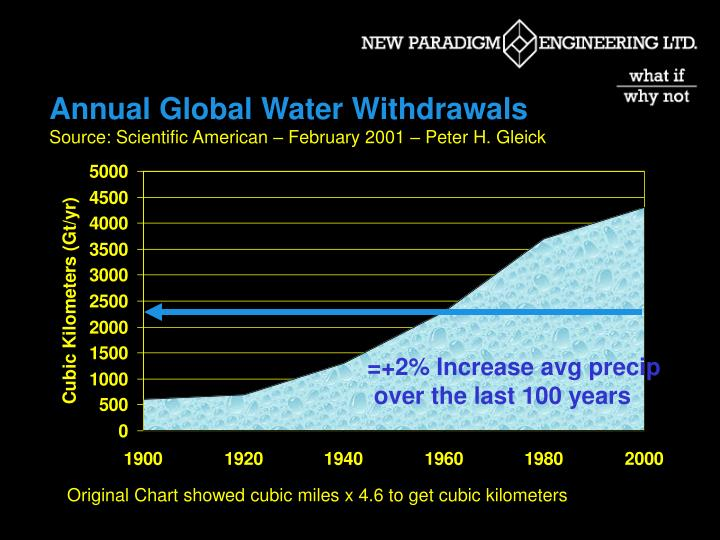Annual Global Water Withdrawals