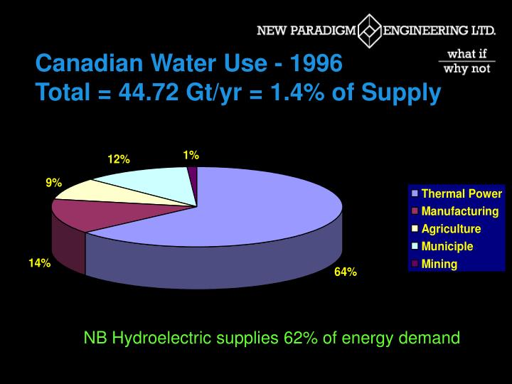 Canadian Water Use - 1996