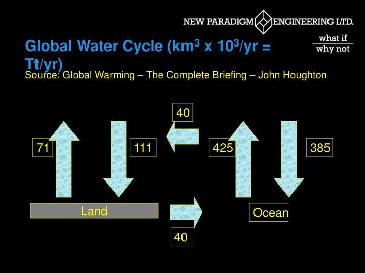 Global Water Cycle (km