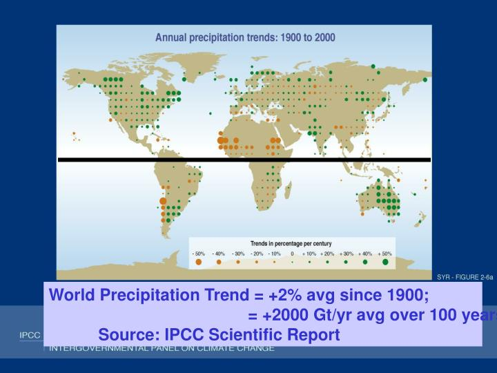 World Precipitation Trend = +2% avg since 1900;