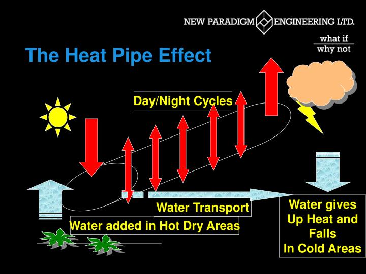 The Heat Pipe Effect