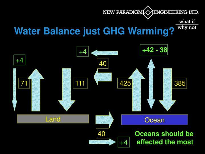 Water Balance just GHG Warming?