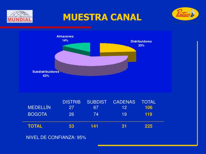 MUESTRA CANAL