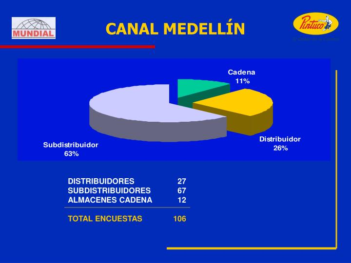 CANAL MEDELLÍN