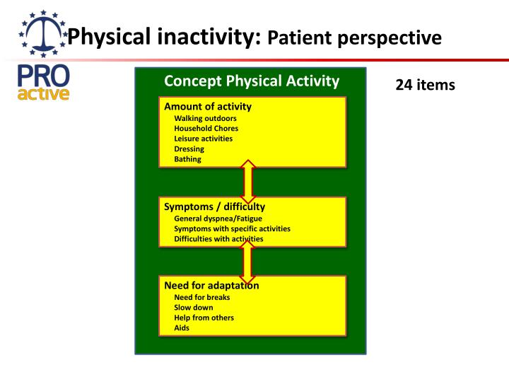 Physical inactivity: