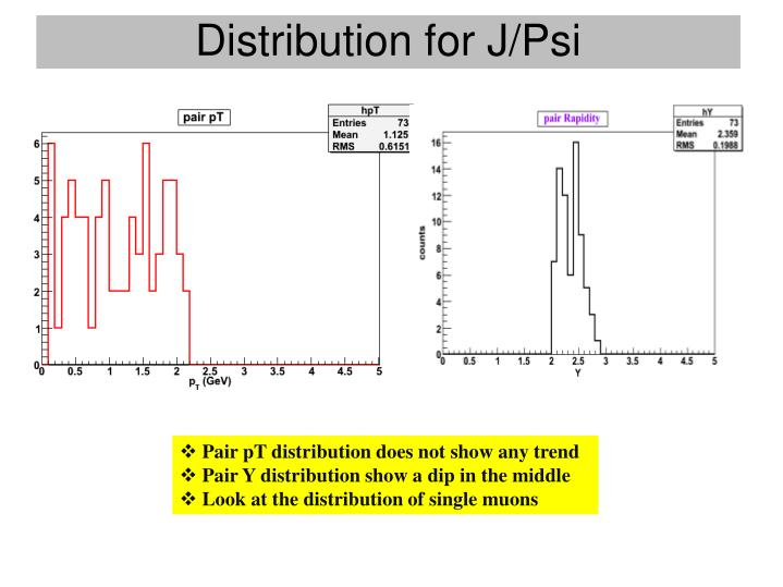 Distribution for J/Psi