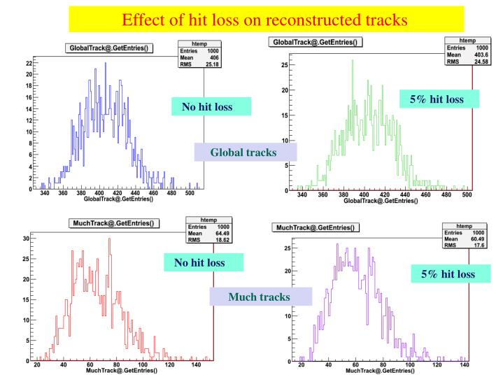 Effect of hit loss on reconstructed tracks