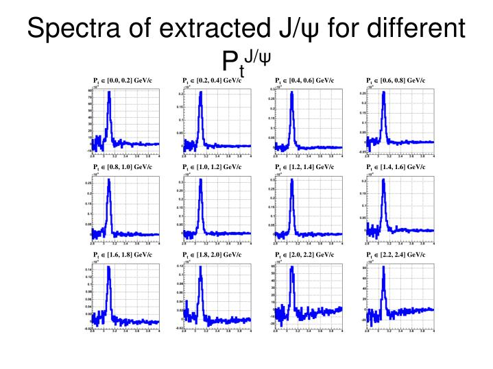 Spectra of extracted J/