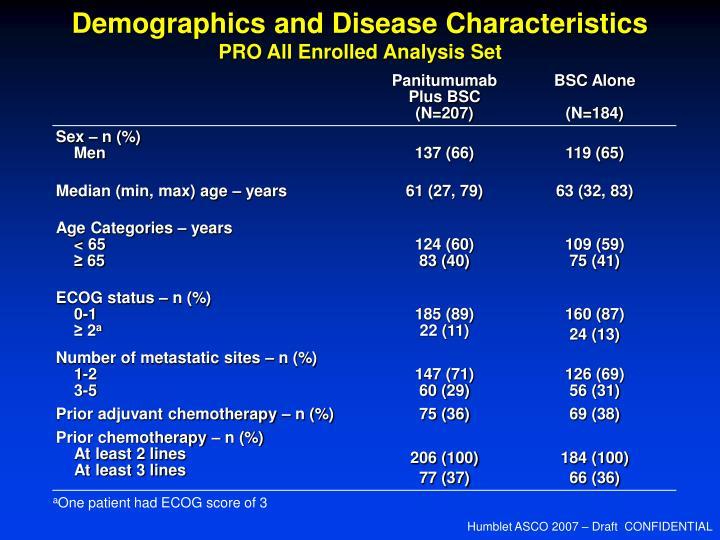 Demographics and Disease Characteristics