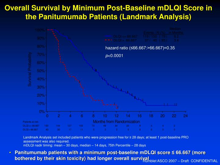Overall Survival by Minimum Post-Baseline mDLQI Score in the Panitumumab Patients (Landmark Analysis)