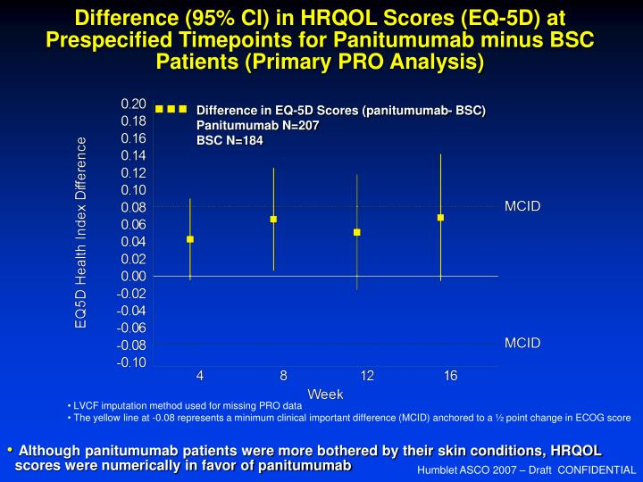 Difference (95% CI) in HRQOL Scores (EQ-5D) at Prespecified Timepoints for Panitumumab minus BSC Patients (Primary PRO Analysis)