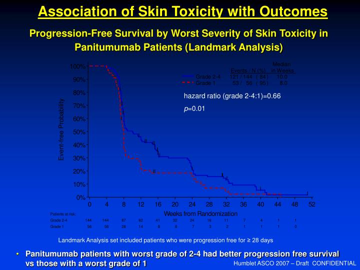 Association of Skin Toxicity with Outcomes