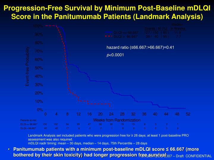 Progression-Free Survival by Minimum Post-Baseline mDLQI Score in the Panitumumab Patients (Landmark Analysis)