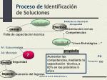 proceso de identificaci n de soluciones