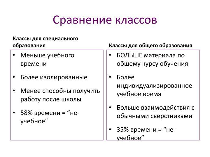 Сравнение классов